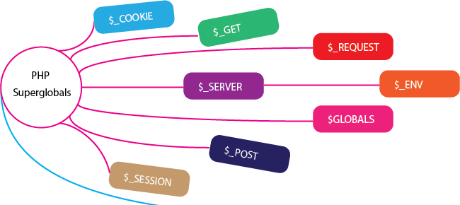 PHP – Cómo obtener una lista de variables superglobales